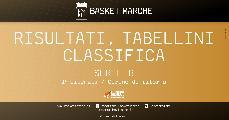 https://www.basketmarche.it/immagini_articoli/24-01-2021/serie-risultati-tabellini-ritorno-rieti-taranto-uniche-imbattute-120.jpg