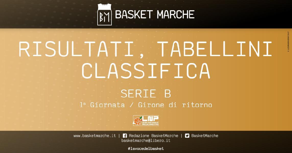 https://www.basketmarche.it/immagini_articoli/24-01-2021/serie-risultati-tabellini-ritorno-rieti-taranto-uniche-imbattute-600.jpg