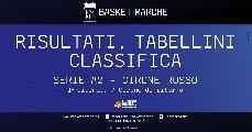 https://www.basketmarche.it/immagini_articoli/24-01-2021/serie-rosso-forl-correre-napoli-ravenna-corsare-bene-scafati-pistoia-ferrara-120.jpg