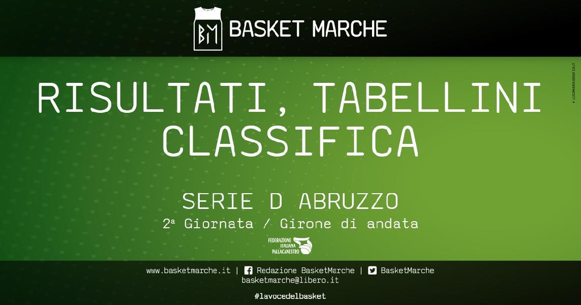 https://www.basketmarche.it/immagini_articoli/24-04-2021/regionale-abruzzo-vittorie-esterne-airino-termoli-basket-ball-teramo-600.jpg