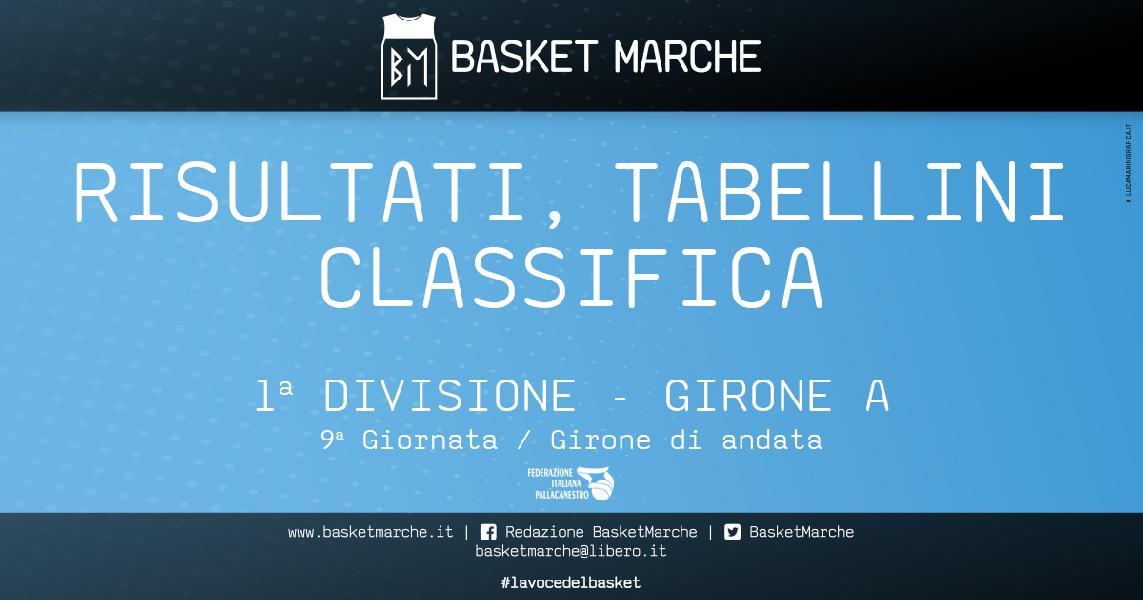 https://www.basketmarche.it/immagini_articoli/24-12-2019/prima-divisione-girone-carpegna-solo-testa-seguono-fano-pupazzi-candelara-bene-acqualagna-lupo-rattors-600.jpg