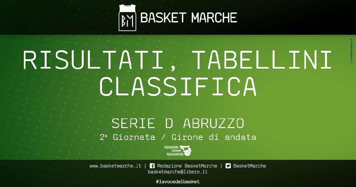 https://www.basketmarche.it/immagini_articoli/25-04-2021/regionale-abruzzo-scuola-pallacanestro-atri-basket-ball-teramo-fanno-bene-airino-termoli-600.jpg