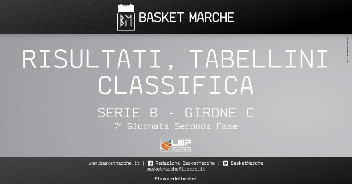 https://www.basketmarche.it/immagini_articoli/25-04-2021/serie-girone-bene-cividale-vicenza-roseto-vendemiano-civitanova-teramo-tornano-correre-600.jpg