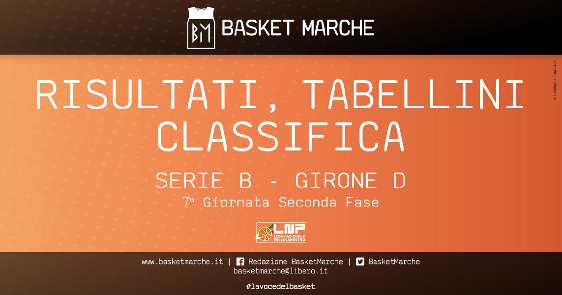 https://www.basketmarche.it/immagini_articoli/25-04-2021/serie-girone-cadono-taranto-nard-bene-cassino-salerno-luiss-formia-pozzuoli-600.jpg