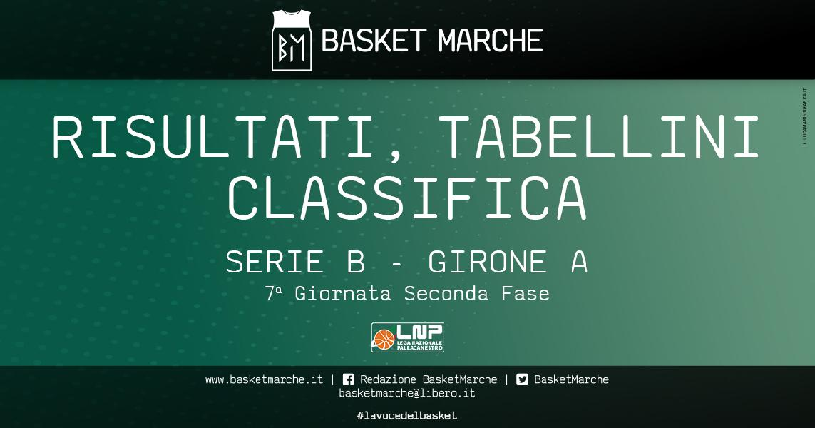 https://www.basketmarche.it/immagini_articoli/25-04-2021/serie-girone-chiusi-ritorna-vittoria-bene-livorno-rimini-omegna-faenza-colpo-piombino-600.jpg