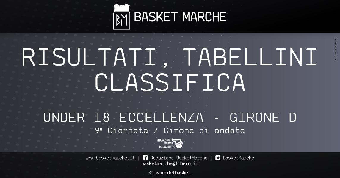https://www.basketmarche.it/immagini_articoli/25-11-2019/under-eccellenza-girone-imbattuto-fuga-bene-pontevecchio-pistoia-livorno-valmontone-600.jpg