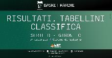 https://www.basketmarche.it/immagini_articoli/26-01-2020/serie-cento-capolista-solitaria-bene-cesena-rimini-chieti-giulianova-teramo-successi-civitanova-jesi-120.jpg