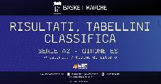 https://www.basketmarche.it/immagini_articoli/26-01-2020/serie-ravenna-cade-udine-forl-avvicina-bene-piacenza-milano-colpi-imola-severo-120.jpg