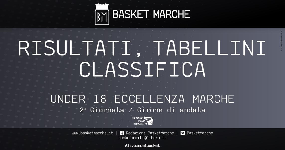 https://www.basketmarche.it/immagini_articoli/26-04-2021/under-eccellenza-basket-giovane-pesaro-concede-bene-poderosa-montegranaro-600.jpg