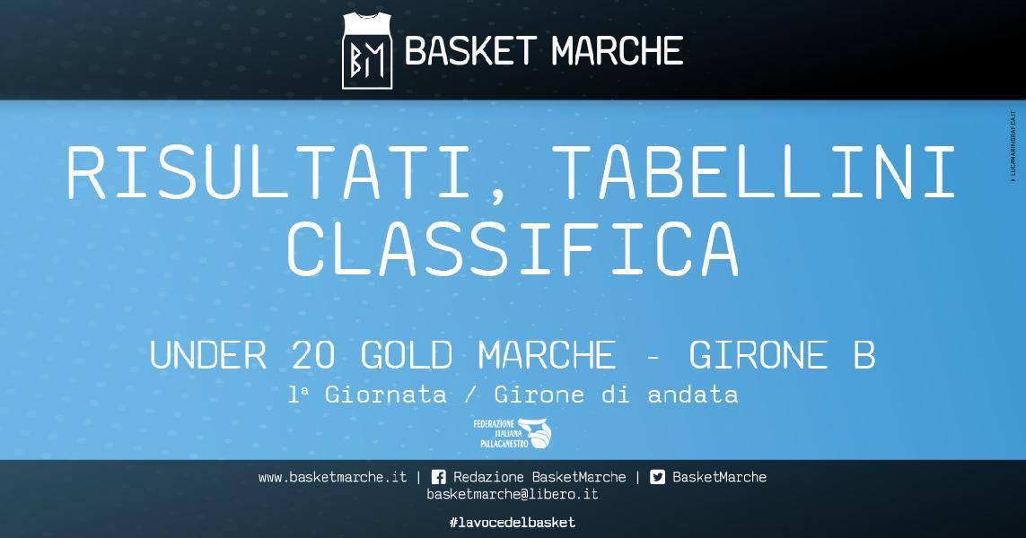 https://www.basketmarche.it/immagini_articoli/26-04-2021/under-gold-girone-victoria-fermo-vince-gara-esordio-rinviata-sporting-picchio-600.jpg