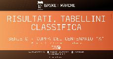https://www.basketmarche.it/immagini_articoli/26-05-2021/serie-coppa-centenario-chiusa-prima-fase-girone-basket-giovane-primo-imbattuto-120.jpg