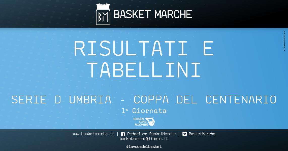https://www.basketmarche.it/immagini_articoli/26-09-2021/regionale-umbria-coppa-centenario-anticipi-vittorie-ellera-favl-viterbo-600.jpg