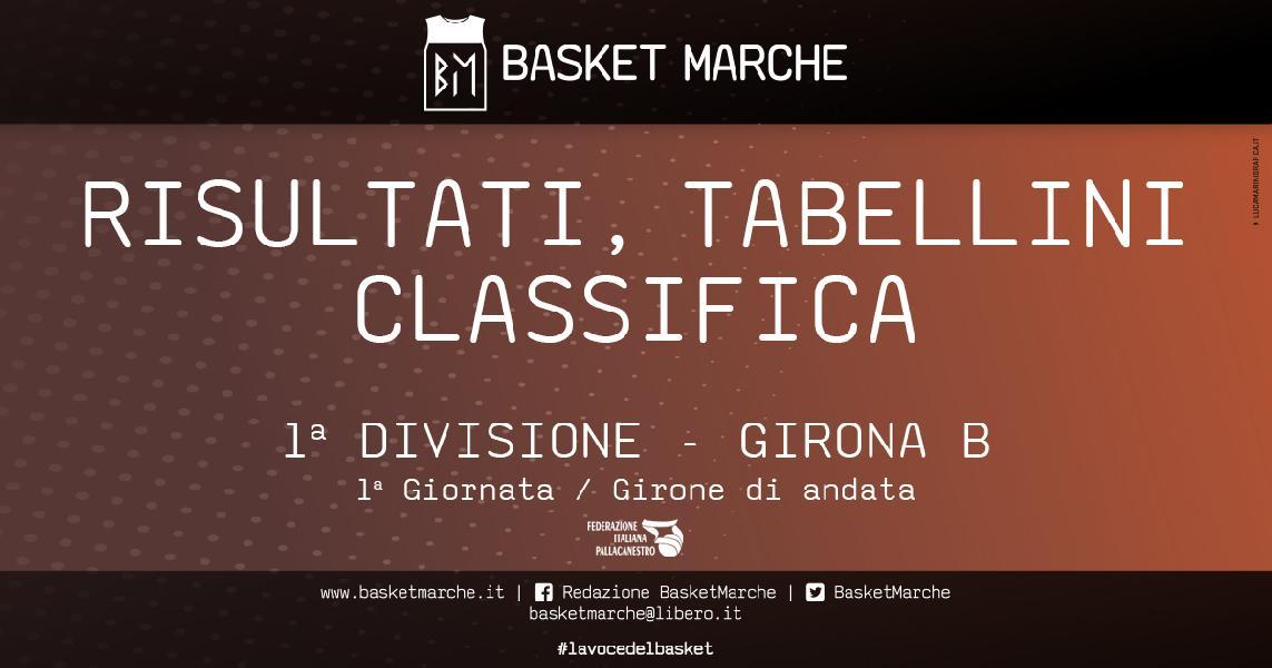 https://www.basketmarche.it/immagini_articoli/26-10-2019/prima-divisione-girone-bene-marcello-montemarciano-roosters-sharks-polverigi-corsare-600.jpg