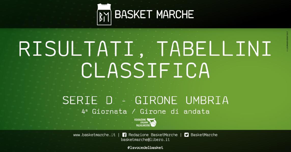 https://www.basketmarche.it/immagini_articoli/26-10-2019/regionale-umbria-anticipi-vittorie-assisi-ellera-contigliano-babadook-600.jpg
