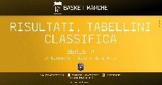 https://www.basketmarche.it/immagini_articoli/27-09-2020/serie-bene-venezia-virtus-treviso-roma-trieste-vittorie-esterne-sassari-milano-120.jpg