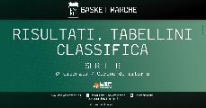 https://www.basketmarche.it/immagini_articoli/28-02-2021/serie-risultati-tabellini-ritono-piacenza-fabriano-rieti-taranto-qualificate-coppa-italia-120.jpg