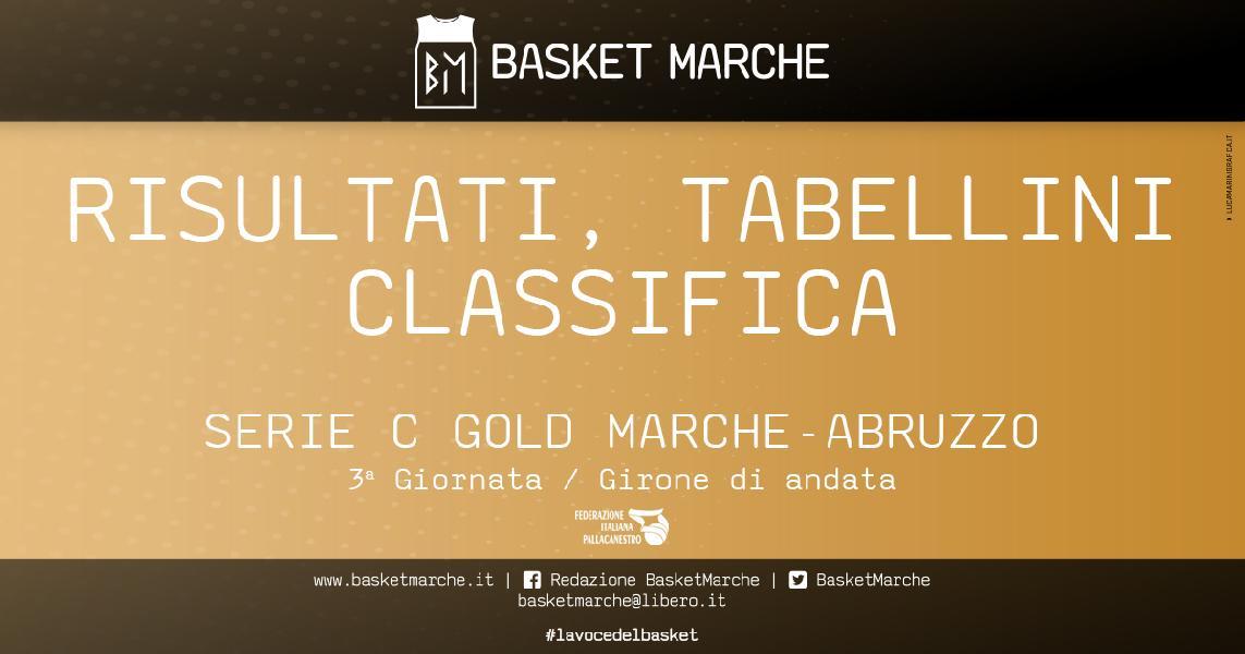 https://www.basketmarche.it/immagini_articoli/28-03-2021/serie-gold-bramante-pesaro-unica-imbattuta-colpo-esterno-matelica-prima-gioia-lanciano-600.jpg