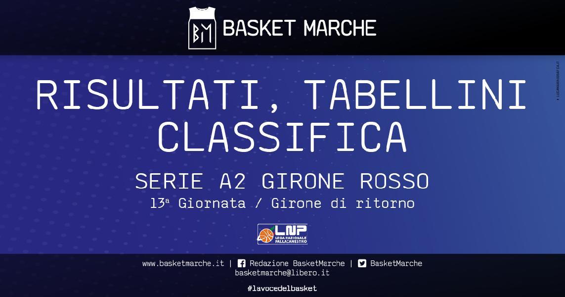 https://www.basketmarche.it/immagini_articoli/28-03-2021/serie-rosso-forl-sola-comando-bene-ravenna-roma-ferrara-vittoria-esterna-napoli-600.jpg