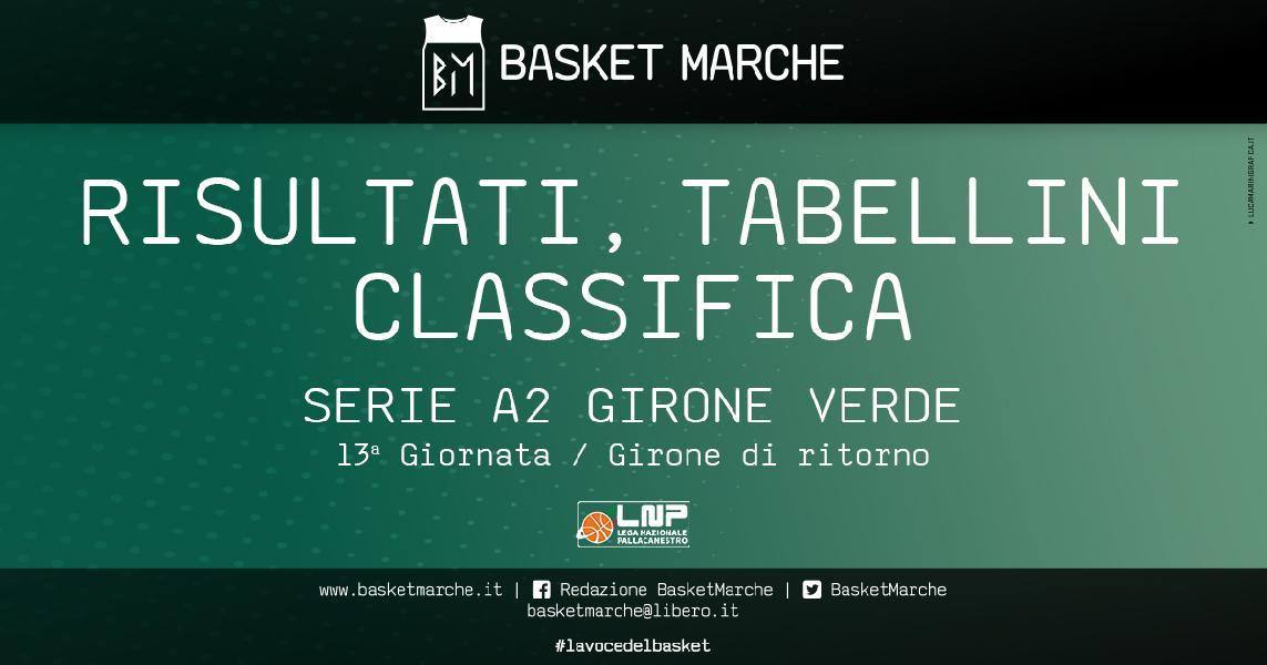 https://www.basketmarche.it/immagini_articoli/28-03-2021/serie-verde-bene-udine-milano-orlandina-mantova-casale-trapani-unico-colpo-esterno-600.jpg
