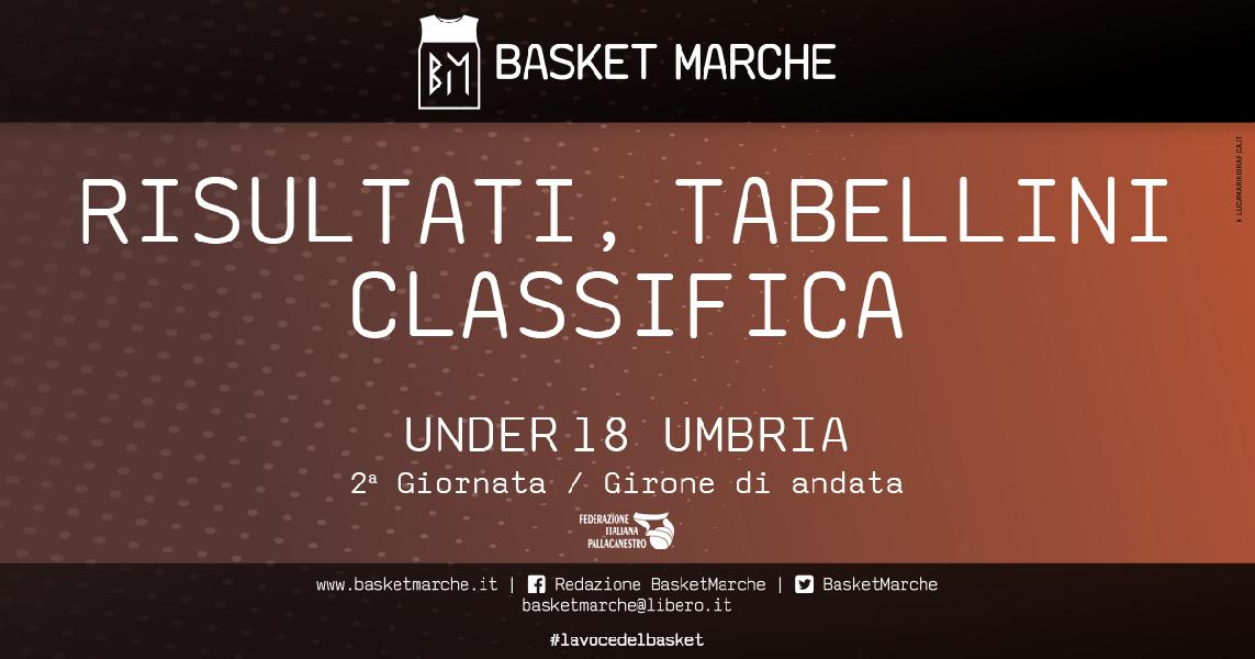 https://www.basketmarche.it/immagini_articoli/28-05-2021/under-umbria-basket-todi-testa-imbattuto-prima-gioia-virtus-assisi-600.jpg