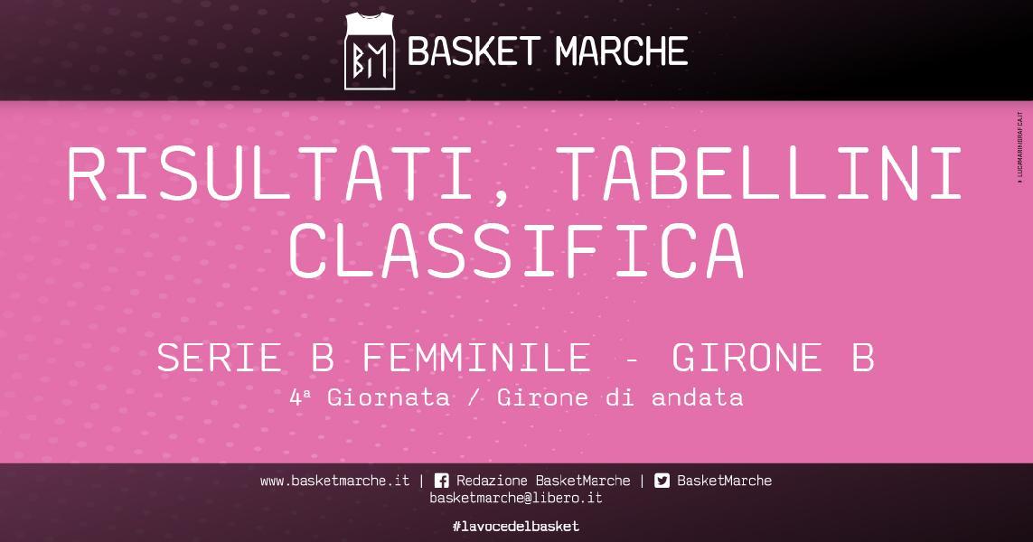 https://www.basketmarche.it/immagini_articoli/28-10-2019/femminile-lazzaro-bologna-basket-girls-comando-bene-pesaro-thunder-600.jpg