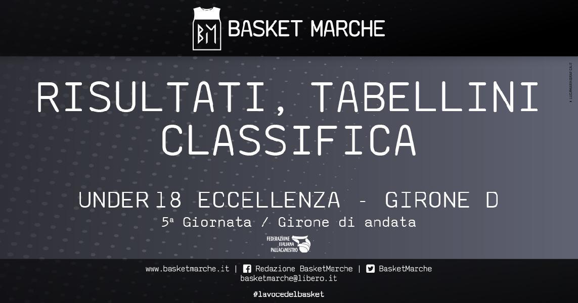 https://www.basketmarche.it/immagini_articoli/28-10-2019/under-girone-roma-imbattuta-bene-perugia-progetto-roma-stella-azzurra-600.jpg