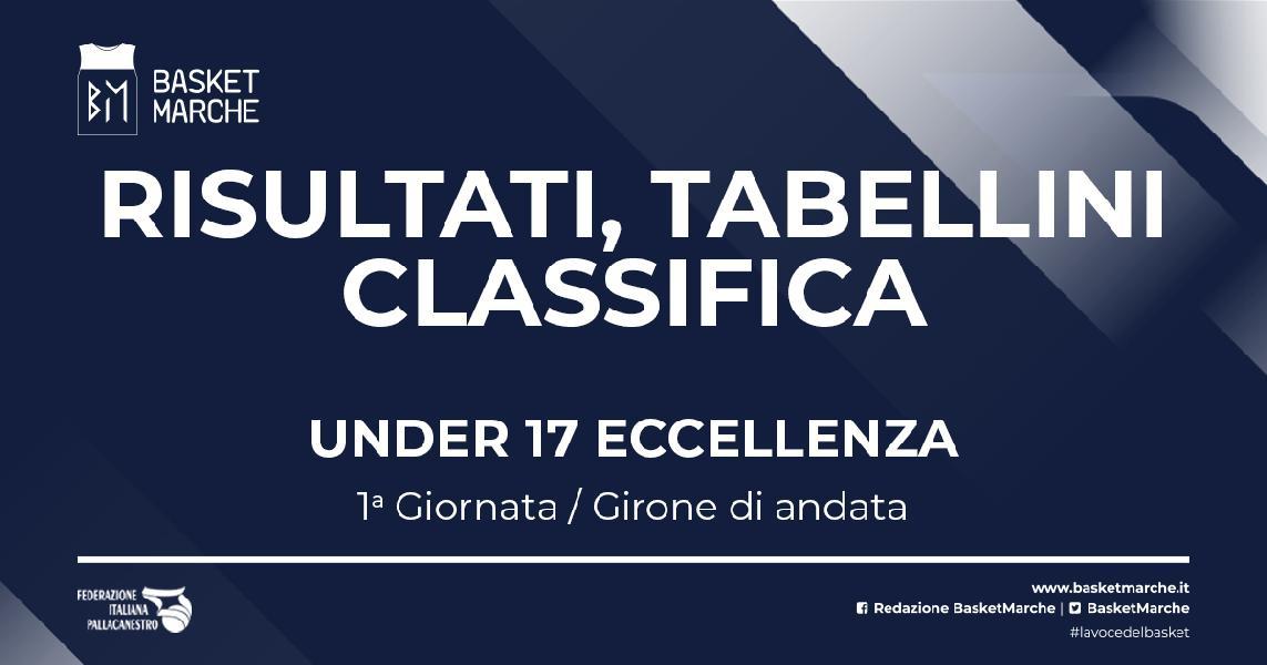 https://www.basketmarche.it/immagini_articoli/28-10-2021/eccellenza-stamura-montegranaro-teams-corsare-vittorie-interne-senigallia-janus-pesaro-600.jpg