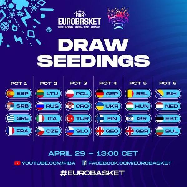 https://www.basketmarche.it/immagini_articoli/29-04-2021/eurobasket-2022-sorteggio-gironi-italia-seconda-fascia-600.jpg