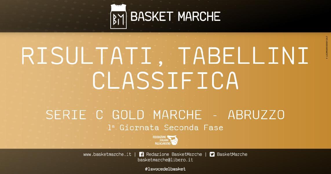 https://www.basketmarche.it/immagini_articoli/29-05-2021/serie-gold-bramante-vince-match-vittorie-interne-pescara-basket-lanciano-600.jpg