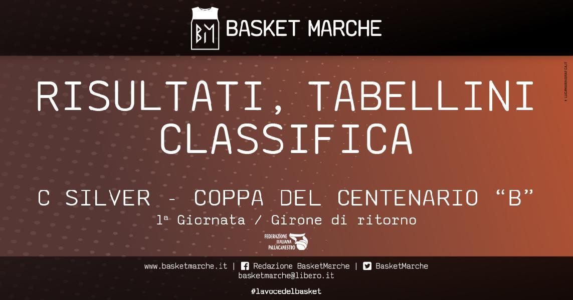 https://www.basketmarche.it/immagini_articoli/29-05-2021/silver-coppa-centenario-ferma-corsa-pselpidio-basket-bene-perugia-derby-umbro-600.jpg
