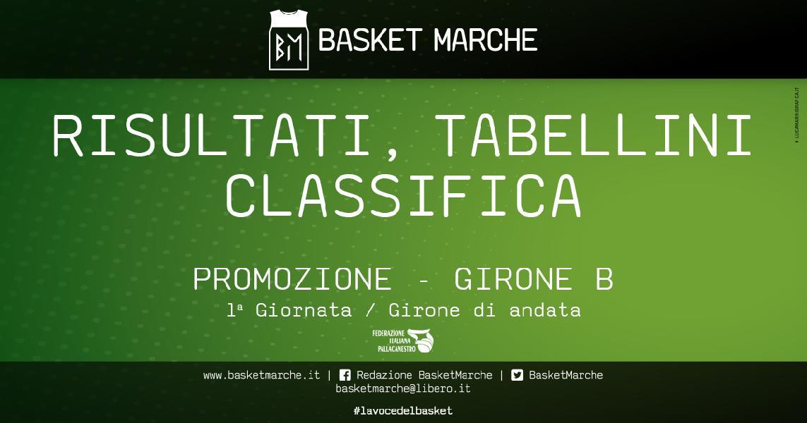 https://www.basketmarche.it/immagini_articoli/30-04-2021/promozione-girone-giornata-esordio-vincono-crispino-basket-civitabasket-2017-600.jpg