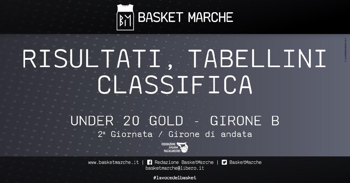 https://www.basketmarche.it/immagini_articoli/30-04-2021/under-gold-girone-primi-sorrisi-stamura-ancona-picchio-civitanova-600.jpg