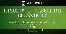 https://www.basketmarche.it/immagini_articoli/30-05-2021/promozione-abruzzo-girone-successi-amatori-pescara-spoltore-basket-120.jpg