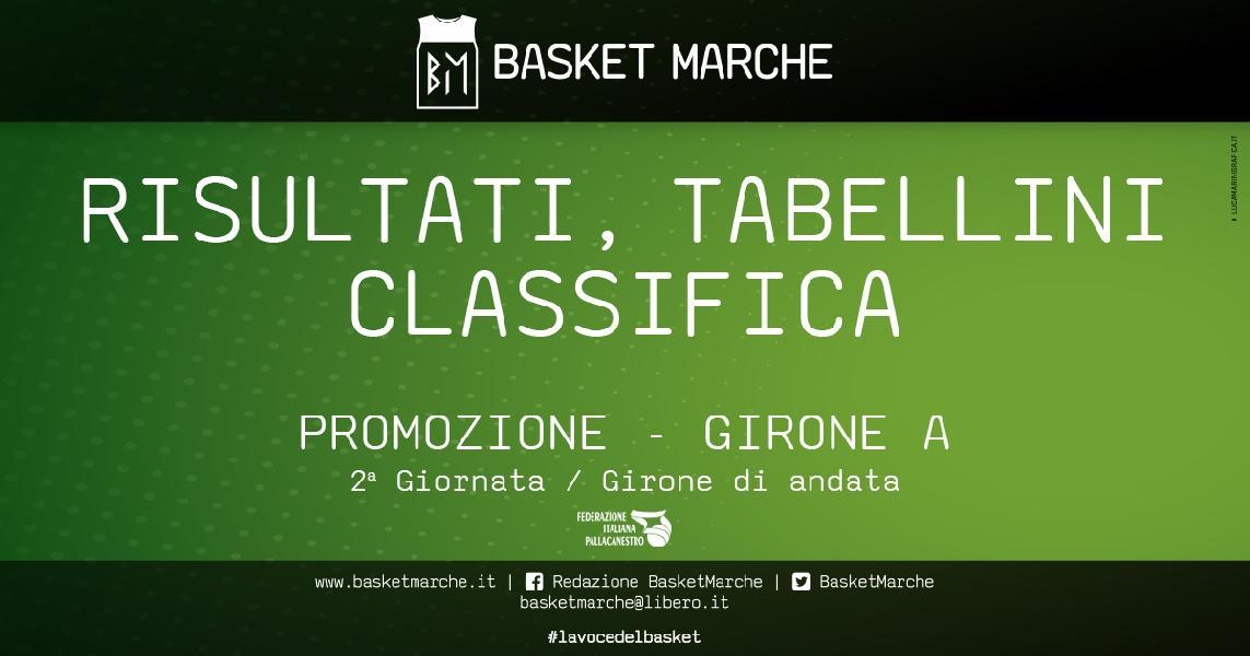 https://www.basketmarche.it/immagini_articoli/30-10-2019/promozione-girone-anticipi-giornata-vittorie-wildcats-pesaro-basket-trashmen-pesaro-600.jpg