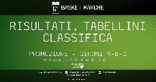 https://www.basketmarche.it/immagini_articoli/30-11-2019/promozione-risultati-tabellini-sesta-giornata-quattro-squadra-ancora-punteggio-pieno-120.jpg