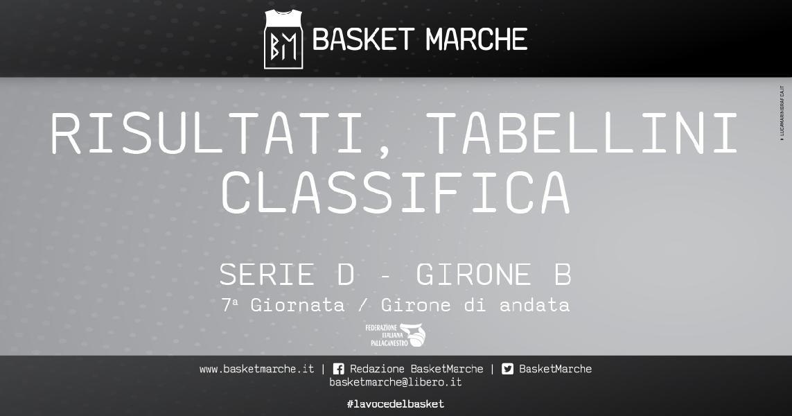 https://www.basketmarche.it/immagini_articoli/30-11-2019/regionale-girone-anticipi-tris-vittorie-esterne-macerata-severino-fochi-600.jpg
