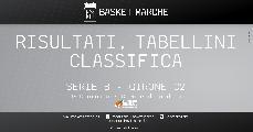 https://www.basketmarche.it/immagini_articoli/30-11-2020/serie-girone-domina-fattore-campo-successi-interni-ancona-roseto-teramo-120.jpg