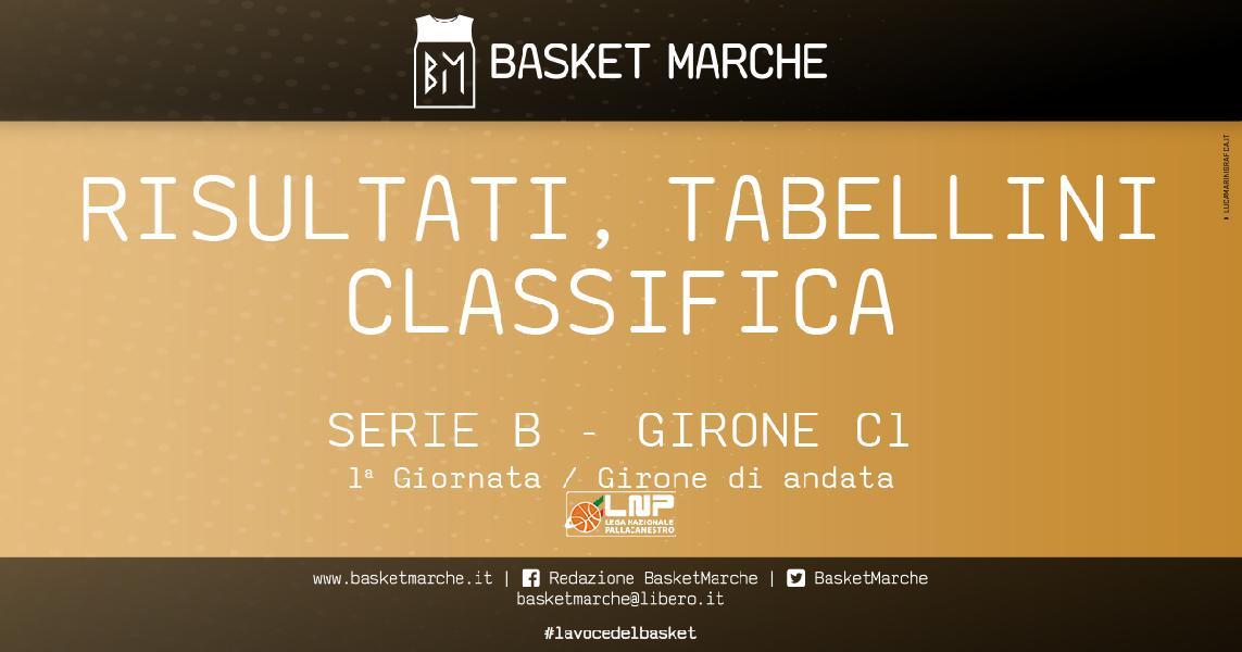 https://www.basketmarche.it/immagini_articoli/30-11-2020/serie-girone-vittorie-interne-cividale-vendemiano-vicenza-travolgente-trasferta-600.jpg