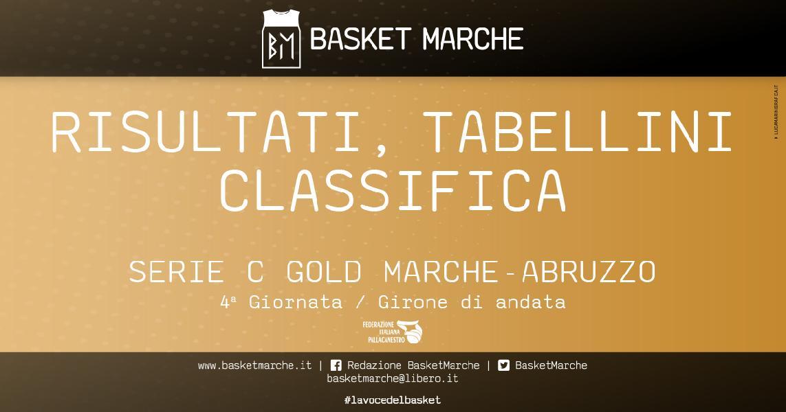 https://www.basketmarche.it/immagini_articoli/31-03-2021/serie-gold-bramante-ancora-imbattuto-matelica-sola-posto-pisaurum-corsaro-600.jpg