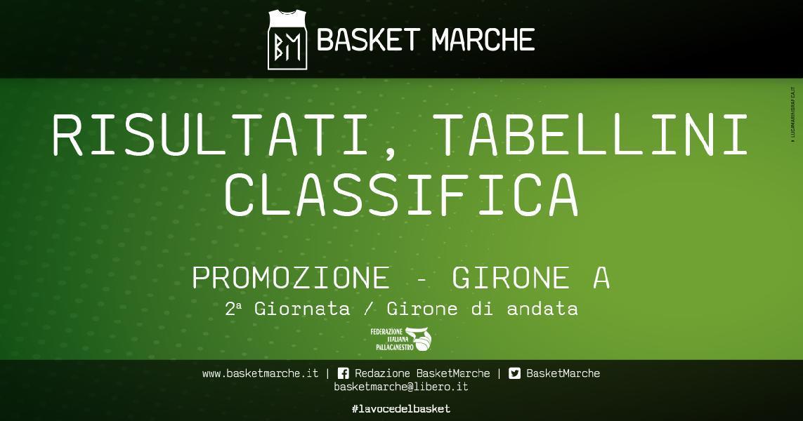 https://www.basketmarche.it/immagini_articoli/31-10-2019/promozione-girone-gare-gioved-vittorie-spartans-vadese-600.jpg