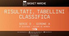 https://www.basketmarche.it/resizer/resize.php?url=https://www.basketmarche.it/immagini_articoli/08-12-2019/1575842562-258-.jpg&size=229x120c0