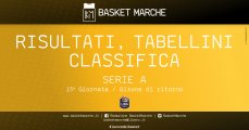 https://www.basketmarche.it/resizer/resize.php?url=https://www.basketmarche.it/immagini_articoli/10-05-2021/1620681408-350-.jpg&size=229x120c0